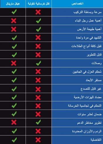 caractéristique béton arabe